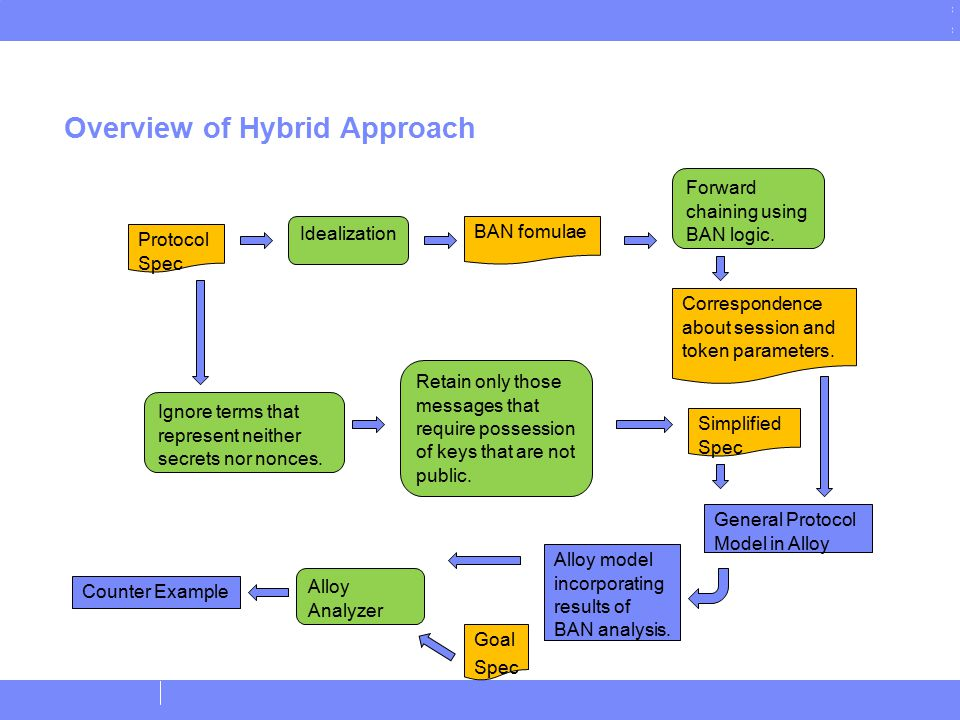 © Copyright IBM Corporation 2011 Overview of Hybrid Approach 7 Idealization Protocol Spec Forward chaining using BAN logic. Ignore terms that represen