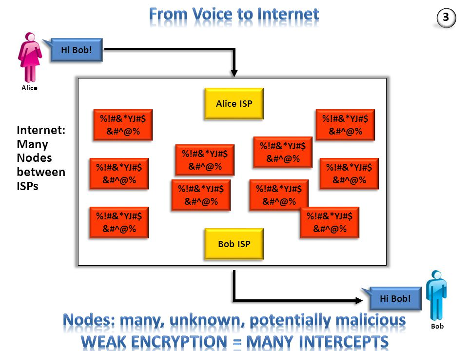 Problems with Weak Encryption Nodes between A and B can see and copy whatever passes through Brute force attacks became more effective due to Moore's Law; today, 40 bits very easy to break by many From a few telcos to many millions of nodes on the Internet – Hackers – Criminals – Foreign governments – Amateurs Strong encryption as feasible and correct answer – Scaled well as Internet users went over one billion