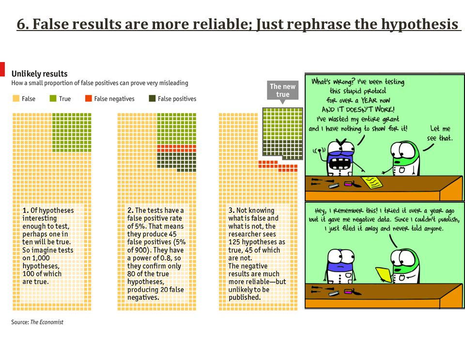 6. False results are more reliable; Just rephrase the hypothesis