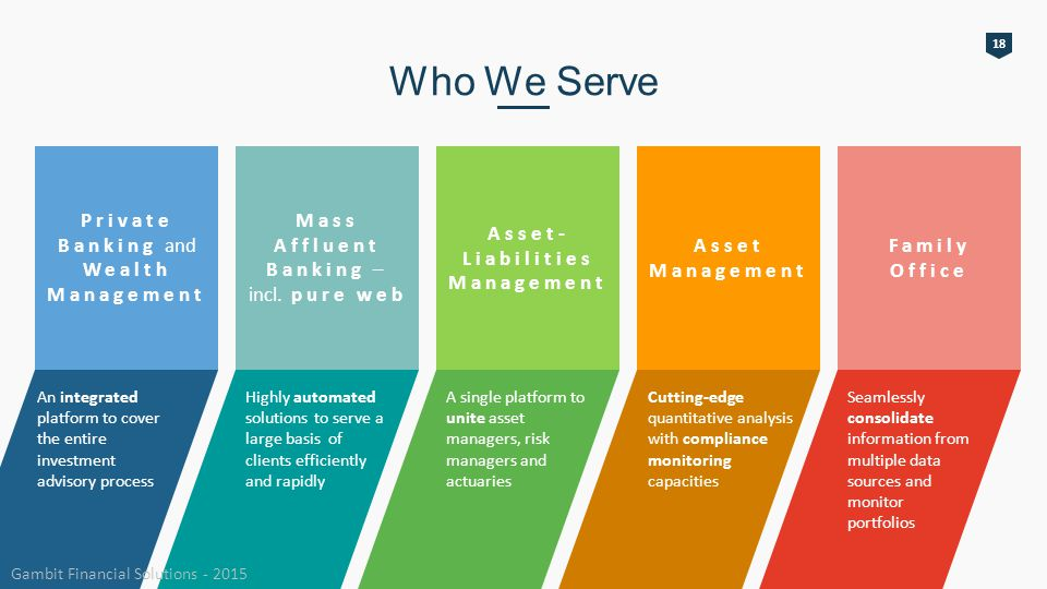 Private Banking and Wealth Management An integrated platform to cover the entire investment advisory process Mass Affluent Banking – incl.