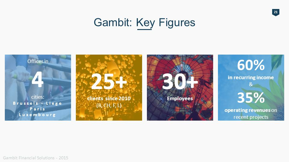 21 Gambit: Key Figures Gambit Financial Solutions - 2015 60% in recurring income & 35% operating revenues on recent projects