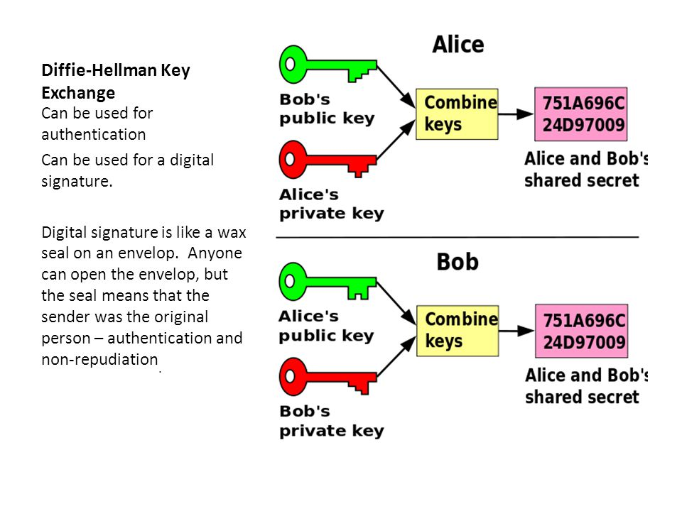 Diffie-Hellman Key Exchange Can be used for authentication Can be used for a digital signature.