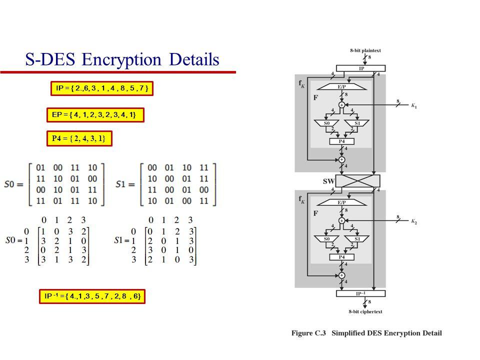 S-DES Encryption Details EP = { 4, 1, 2, 3, 2, 3, 4, 1} P4 = { 2, 4, 3, 1} IP = { 2.,6, 3, 1, 4, 8, 5, 7 } IP -1 = { 4.,1,3, 5, 7, 2, 8, 6}