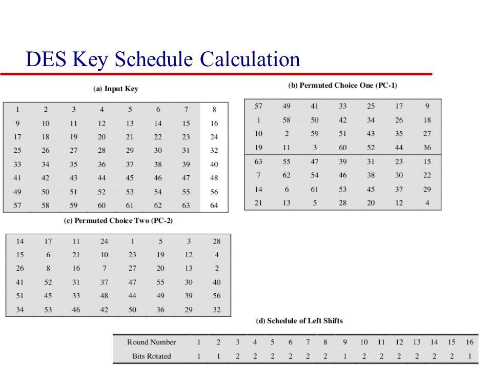 DES Key Schedule Calculation 31
