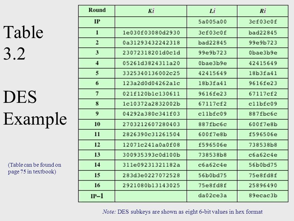 Table 3.2 DES Example Note: DES subkeys are shown as eight 6-bit values in hex format (Table can be found on page 75 in textbook)