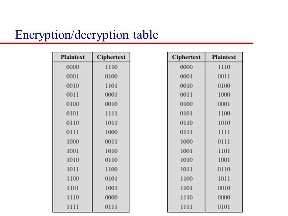 Encryption/decryption table