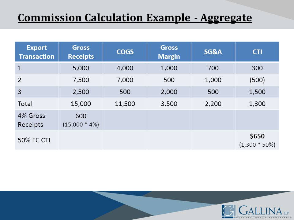 Commission Calculation Example - Aggregate Export Transaction Gross Receipts COGS Gross Margin SG&ACTI 15,0004,0001,000700300 27,5007,0005001,000(500) 32,5005002,0005001,500 Total15,00011,5003,5002,2001,300 4% Gross Receipts 600 (15,000 * 4%) 50% FC CTI $650 (1,300 * 50%)
