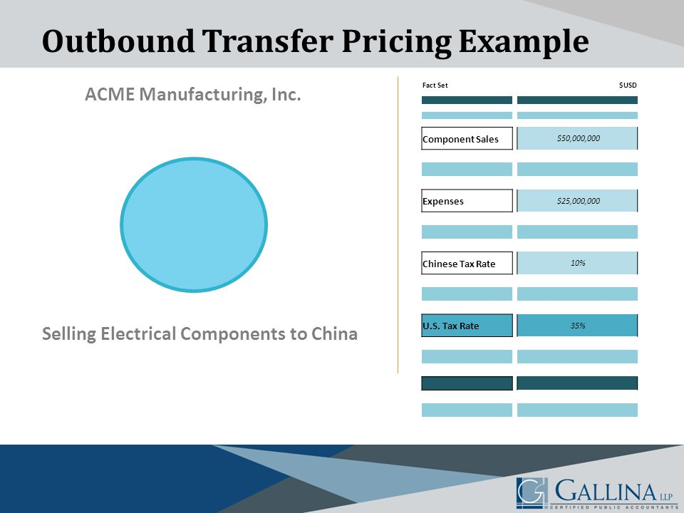 Outbound Transfer Pricing Example ACME Manufacturing, Inc.