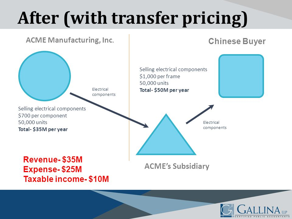 After (with transfer pricing) Selling electrical components $700 per component 50,000 units Total- $35M per year Selling electrical components $1,000 per frame 50,000 units Total- $50M per year Electrical components Chinese Buyer ACME's Subsidiary Electrical components ACME Manufacturing, Inc.