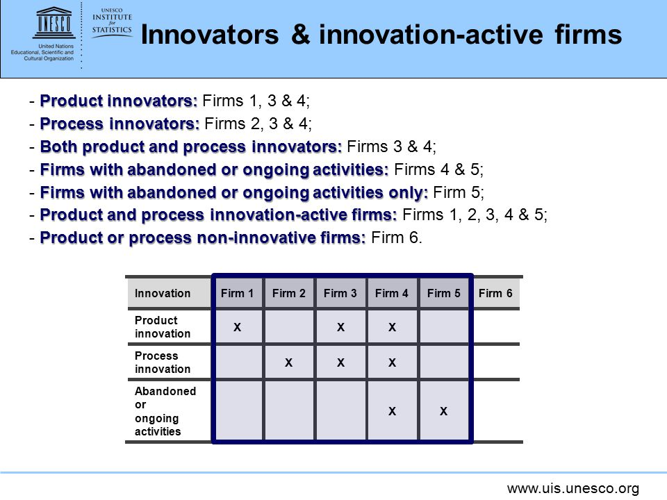 www.uis.unesco.org Innovators & innovation-active firms - P PP Product innovators: Firms 1, 3 & 4; - P PP Process innovators: Firms 2, 3 & 4; - B BB Both product and process innovators: Firms 3 & 4; - F FF Firms with abandoned or ongoing activities: Firms 4 & 5; - F FF Firms with abandoned or ongoing activities only: Firm 5; - P PP Product and process innovation-active firms: Firms 1, 2, 3, 4 & 5; - P PP Product or process non-innovative firms: Firm 6.