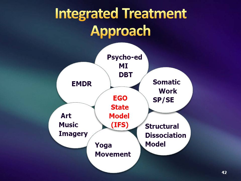 EGO State Model (IFS) Psycho-ed MI DBT EMDR Somatic Work SP/SE Art Music Imagery Yoga Movement Structural Dissociation Model 42