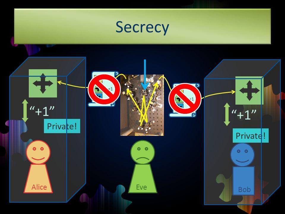 Secrecy +1 AliceBob +1 +1 Private! +1 Eve