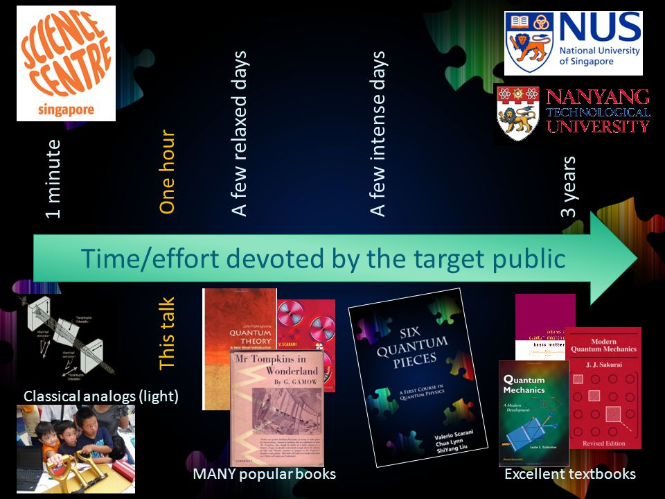 Time/effort devoted by the target public 1 minute Classical analogs (light) 3 years A few intense days A few relaxed days MANY popular books Excellent textbooks One hour This talk