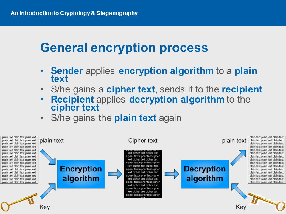 An Introduction to Cryptology & Steganography General encryption process Sender applies encryption algorithm to a plain text S/he gains a cipher text, sends it to the recipient Recipient applies decryption algorithm to the cipher text S/he gains the plain text again