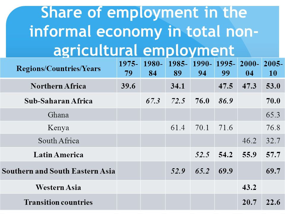 Share of employment in the informal economy in total non- agricultural employment Regions/Countries/Years 1975- 79 1980- 84 1985- 89 1990- 94 1995- 99