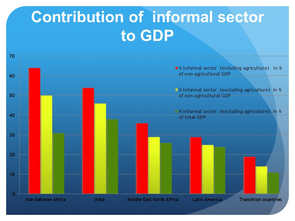 Contribution of informal sector to GDP