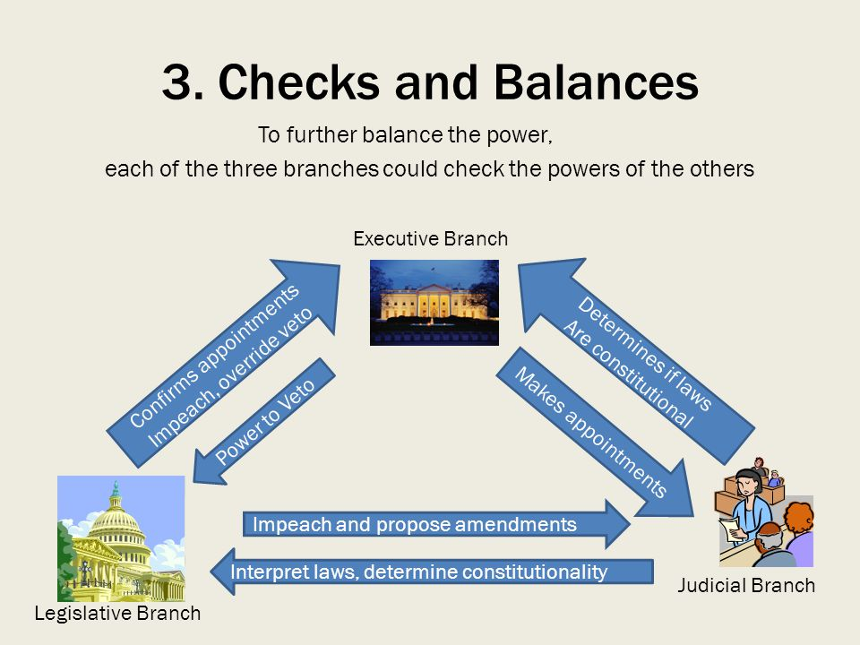 3. Checks and Balances To further balance the power, each of the three branches could check the powers of the others Confirms appointments Impeach, ov