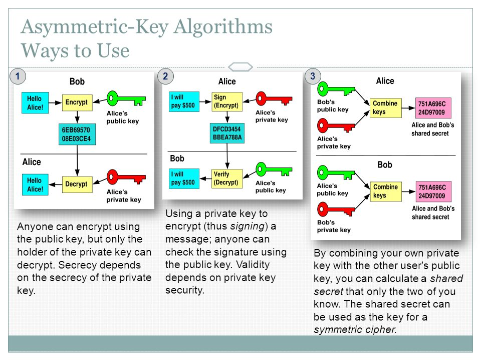 Asymmetric-Key Algorithms Ways to Use Anyone can encrypt using the public key, but only the holder of the private key can decrypt.