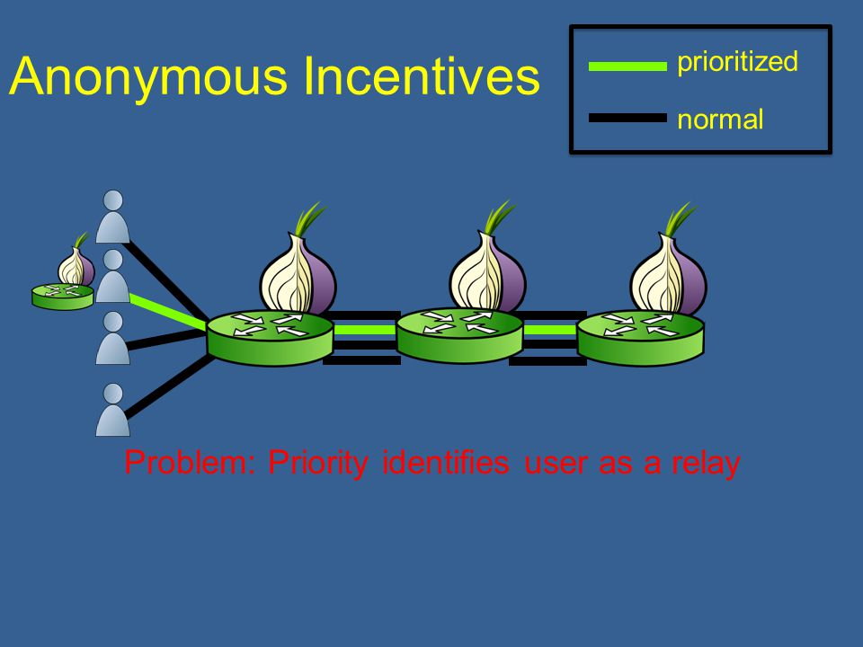 Anonymous Incentives prioritized normal Problem: Priority identifies user as a relay
