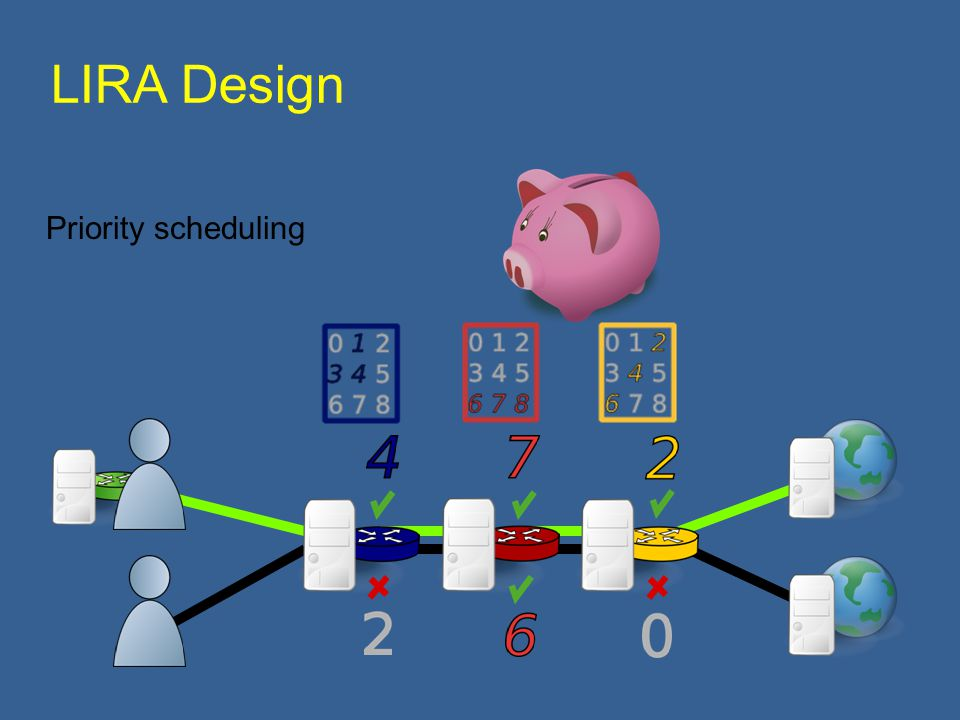 Priority scheduling LIRA Design