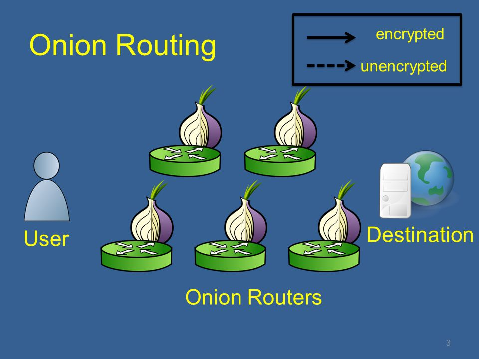 Onion Routing User Destination Onion Routers encrypted unencrypted 3