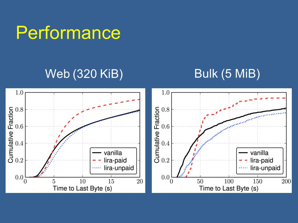 Performance Web (320 KiB) Bulk (5 MiB)