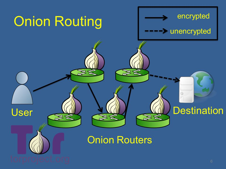 Onion Routing User Destination Onion Routers encrypted unencrypted torproject.org 6