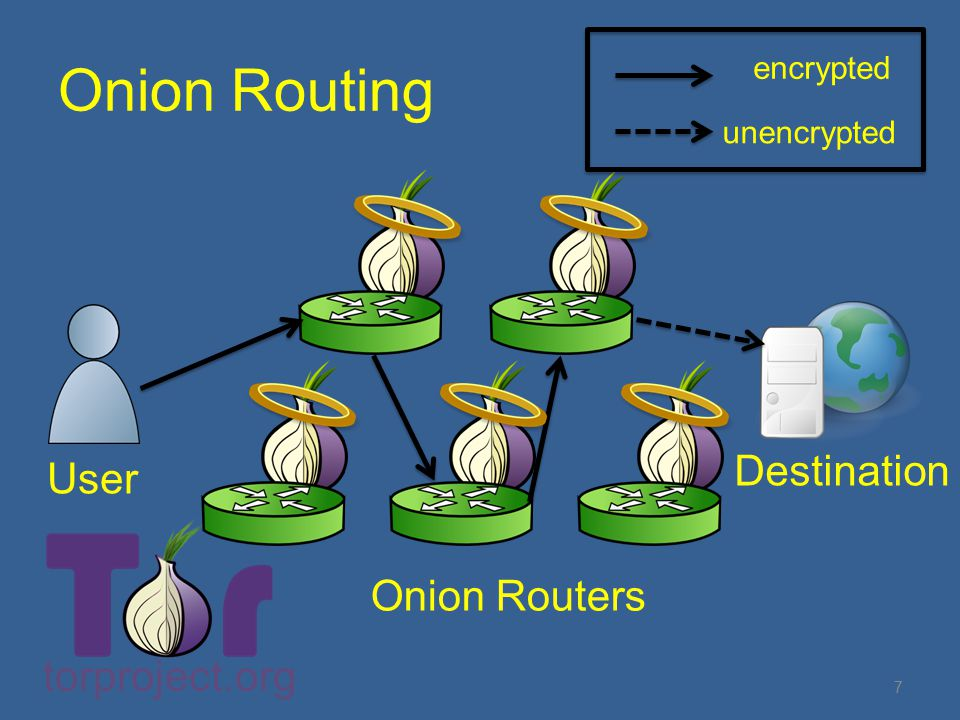 Onion Routing User Destination Onion Routers encrypted unencrypted torproject.org 7