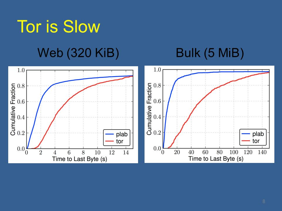 Tor is Slow Web (320 KiB)Bulk (5 MiB) 8