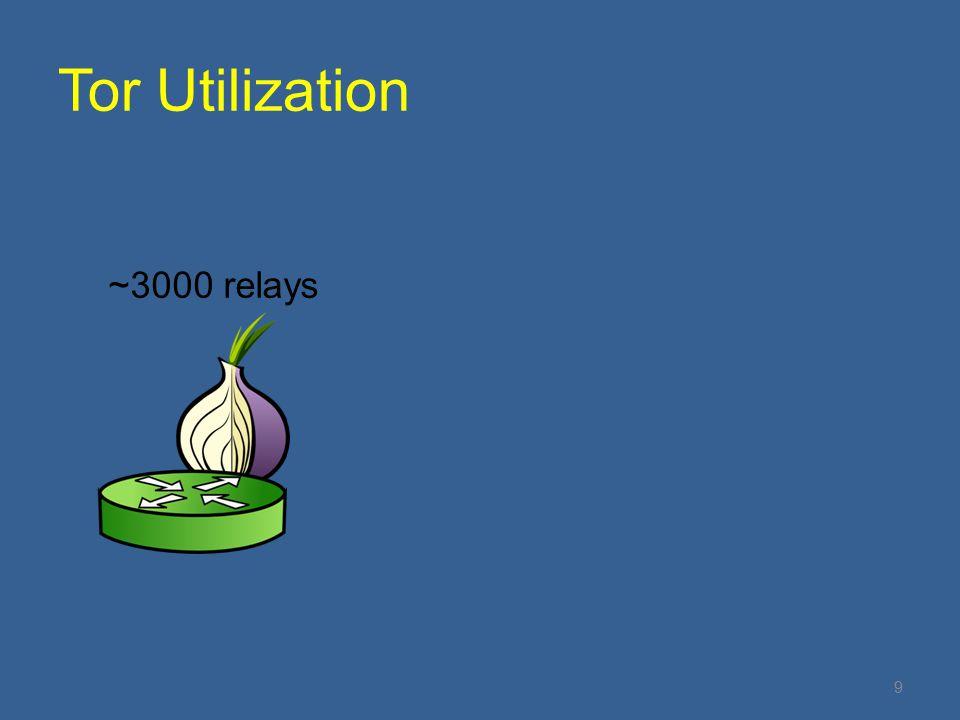 Tor Utilization ~3000 relays 9