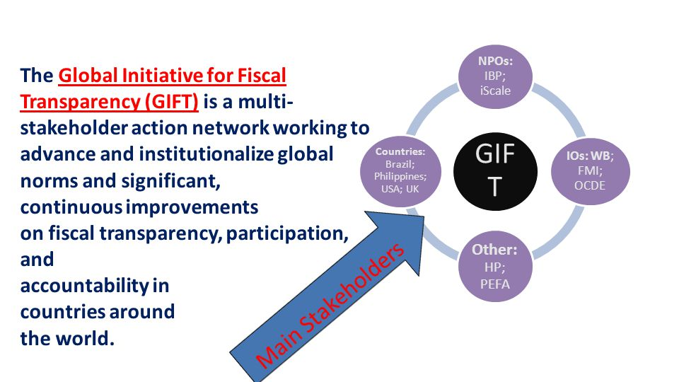GIF T NPOs: IBP; iScale IOs: WB; FMI; OCDE Other: HP; PEFA Countries: Brazil; Philippines; USA; UK The Global Initiative for Fiscal Transparency (GIFT) is a multi- stakeholder action network working to advance and institutionalize global norms and significant, continuous improvements on fiscal transparency, participation, and accountability in countries around the world.