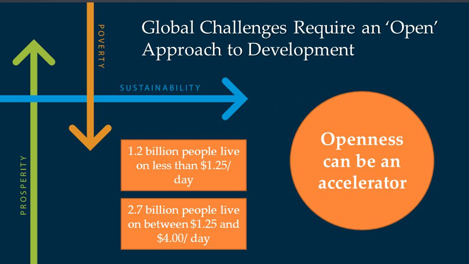 Global Challenges Require an 'Open' Approach to Development 1.2 billion people live on less than $1.25/ day 2.7 billion people live on between $1.25 and $4.00/ day Openness can be an accelerator