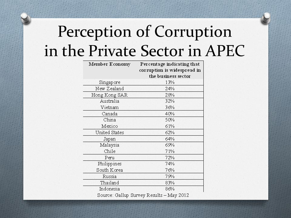 Perception of Corruption in the Private Sector in APEC