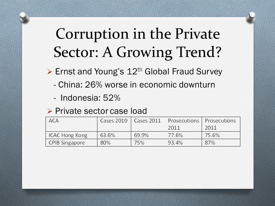 Corruption in the Private Sector: A Growing Trend.