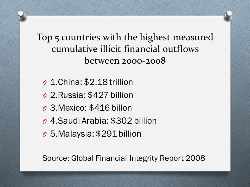Top 5 countries with the highest measured cumulative illicit financial outflows between 2000-2008 O 1.China: $2.18 trillion O 2.Russia: $427 billion O 3.Mexico: $416 billon O 4.Saudi Arabia: $302 billion O 5.Malaysia: $291 billion Source: Global Financial Integrity Report 2008