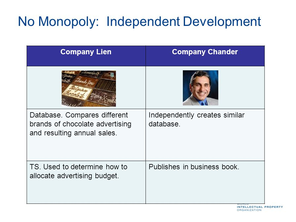 No Monopoly: Independent Development Company LienCompany Chander Database. Compares different brands of chocolate advertising and resulting annual sal
