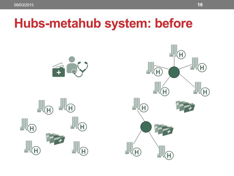 16 Hubs-metahub system: before 09/03/2015