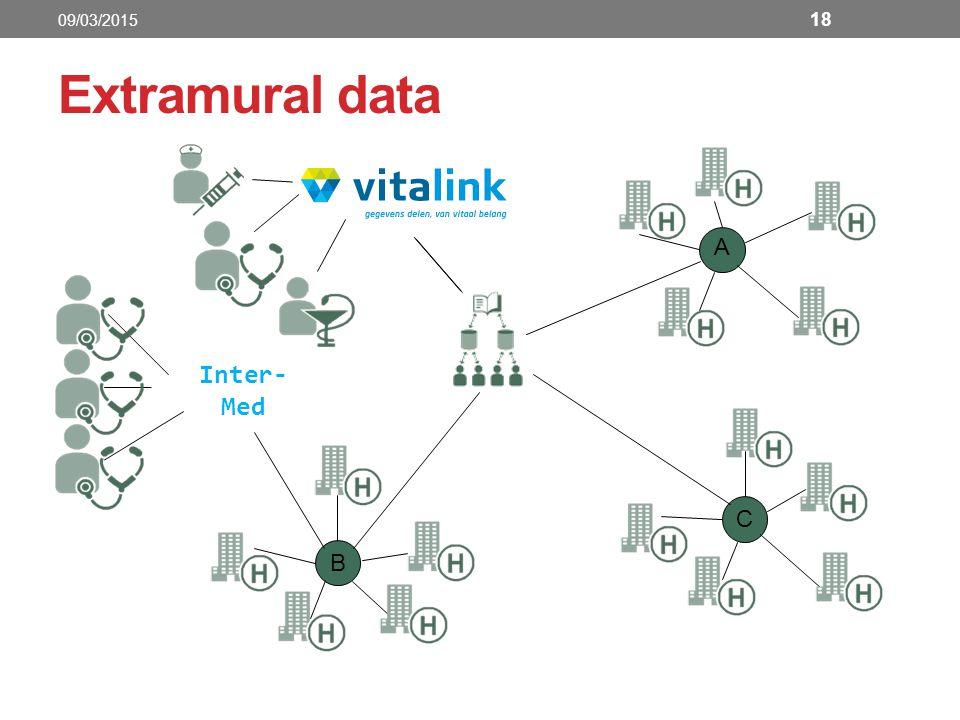 A C B Inter- Med Extramural data 18 09/03/2015