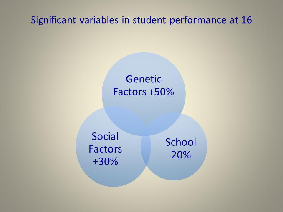 Significant variables in student performance at 16 Genetic Factors +50% School 20% Social Factors +30%