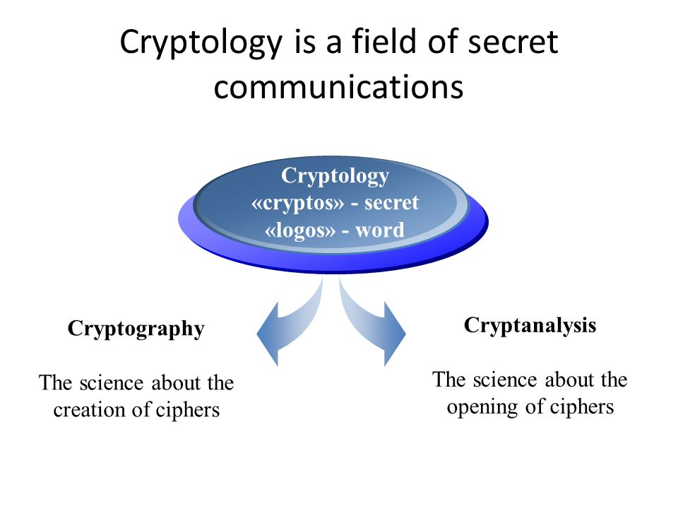 Cryptology is a field of secret communications Cryptography The science about the creation of ciphers Cryptology «cryptos» - secret «logos» - word Cryptanalysis The science about the opening of ciphers