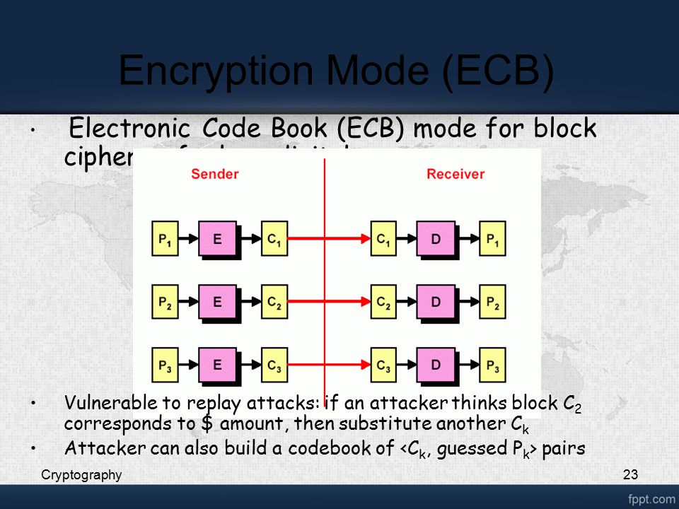 Encryption Mode (ECB) Cryptography23 Electronic Code Book (ECB) mode for block ciphers of a long digital sequence Vulnerable to replay attacks: if an attacker thinks block C 2 corresponds to $ amount, then substitute another C k Attacker can also build a codebook of pairs