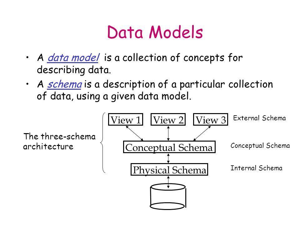 Conceptual schema: – Students (sid: string, name: string, login: string, age: integer, gpa:real) – Courses (cid: string, cname:string, credits:integer) – Enrolled (sid:string, cid:string, grade:string) Physical schema: – Relations stored as unordered files, heap files, or hashed files.