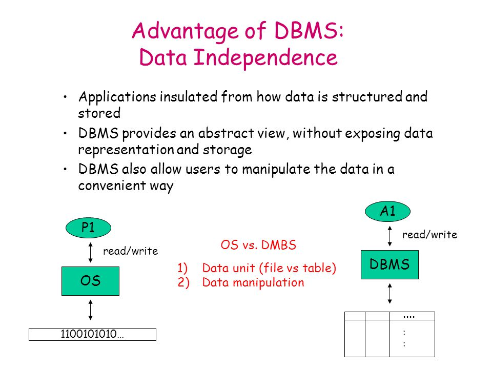 Applications insulated from how data is structured and stored DBMS provides an abstract view, without exposing data representation and storage DBMS also allow users to manipulate the data in a convenient way Advantage of DBMS: Data Independence OS P1 1100101010… read/write DBMS A1 read/write OS vs.
