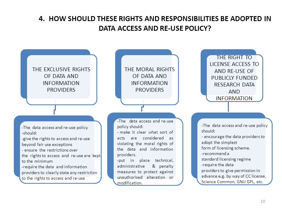 10 4. HOW SHOULD THESE RIGHTS AND RESPONSIBILITIES BE ADOPTED IN DATA ACCESS AND RE-USE POLICY.