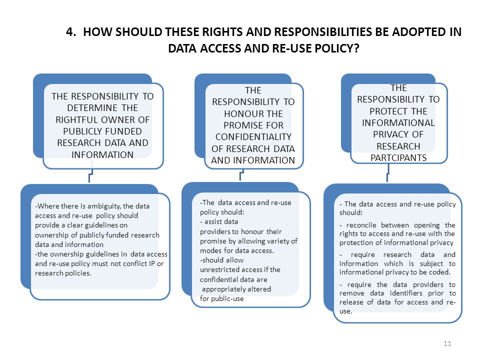 11 4. HOW SHOULD THESE RIGHTS AND RESPONSIBILITIES BE ADOPTED IN DATA ACCESS AND RE-USE POLICY.