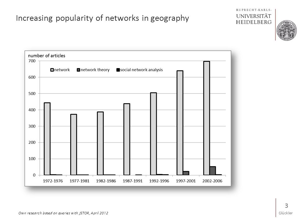 Glückler Increasing popularity of networks in geography 3 Own research based on queries with JSTOR, April 2012