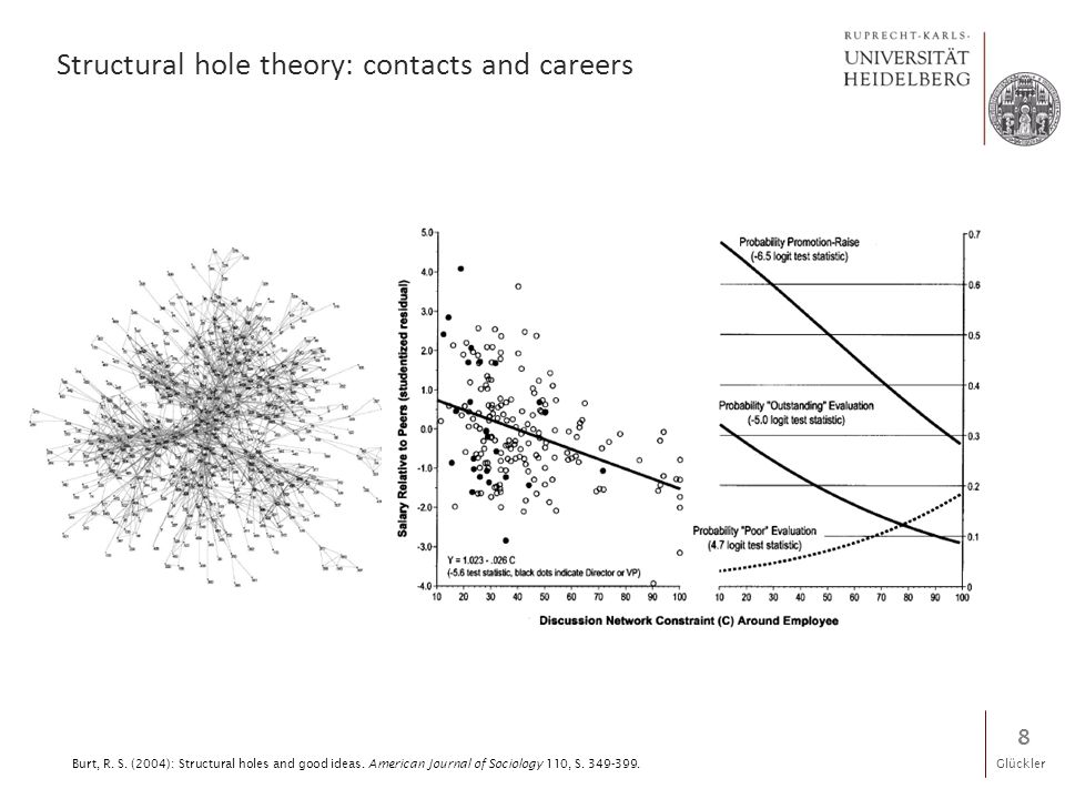 Glückler Structural hole theory: contacts and careers 8 Burt, R.
