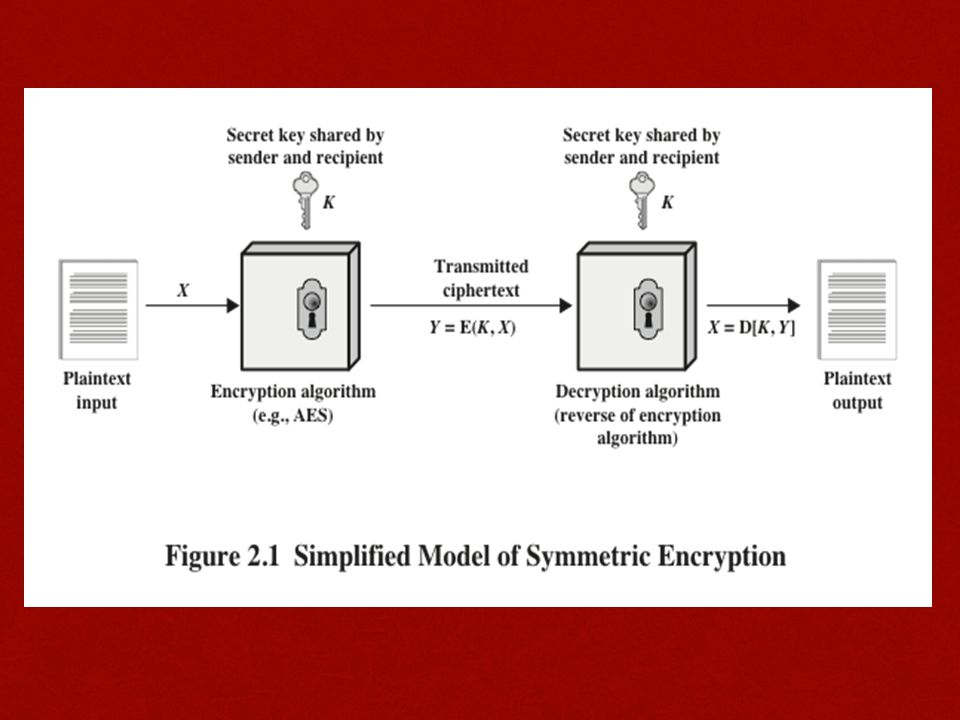 Advantages of CTR mode Hardware efficiencyHardware efficiency Encryption/decryption can be done in parallel on multiple blocks of plaintext or ciphertextEncryption/decryption can be done in parallel on multiple blocks of plaintext or ciphertext Throughput is only limited by the amount of parallelism that is achievedThroughput is only limited by the amount of parallelism that is achieved Software efficiencySoftware efficiency Because of the opportunities for parallel execution, processors that support parallel features can be effectively utilizedBecause of the opportunities for parallel execution, processors that support parallel features can be effectively utilized PreprocessingPreprocessing The execution of the underlying encryption algorithm does not depend on input of the plaintext or ciphertext --- when the plaintext or ciphertext input is presented, the only computation is a series of XORs, greatly enhancing throughputThe execution of the underlying encryption algorithm does not depend on input of the plaintext or ciphertext --- when the plaintext or ciphertext input is presented, the only computation is a series of XORs, greatly enhancing throughput Random accessRandom access The i th block of plaintext or ciphertext can be processed in random-access fashionThe i th block of plaintext or ciphertext can be processed in random-access fashion Provable securityProvable security It can be shown that CTR is at least as secure as the other modes discussed in this sectionIt can be shown that CTR is at least as secure as the other modes discussed in this section SimplicitySimplicity Requires only the implementation of the encryption algorithm and not the decryption algorithmRequires only the implementation of the encryption algorithm and not the decryption algorithm