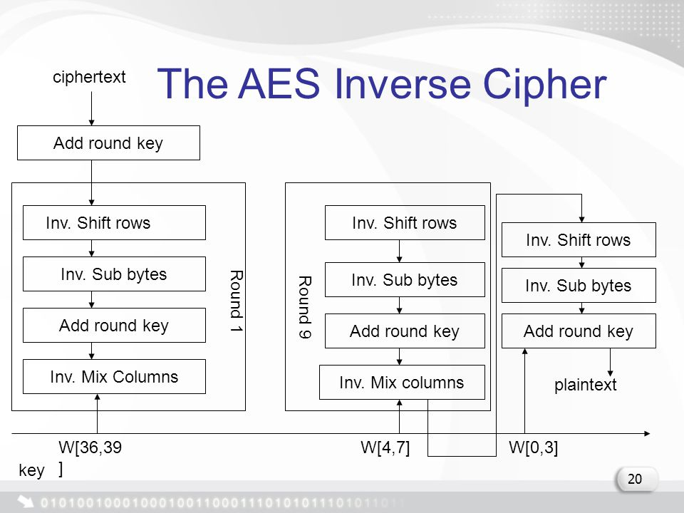 The AES Inverse Cipher Add round key Inv. Shift rows Inv.