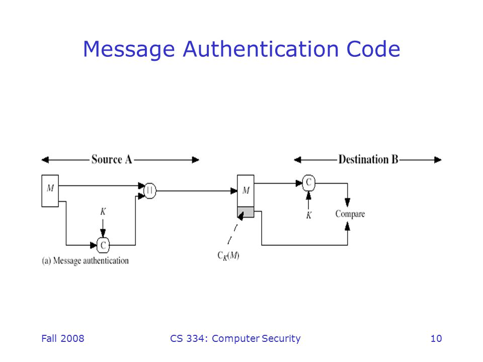 Fall 2008CS 334: Computer Security10 Message Authentication Code